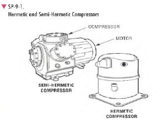 pic1 100 Compressor Types