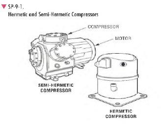 pic1 100 Compressor Types
