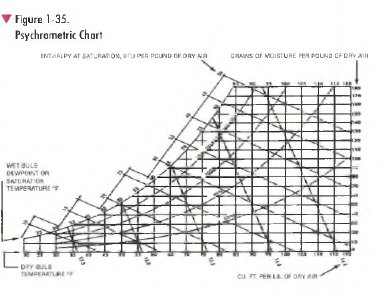 pic1 17 Psychrometric Chart