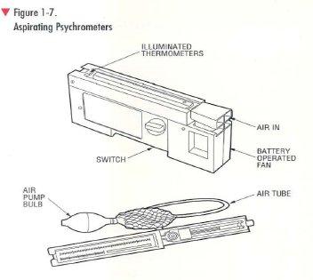pic1 2 Psychrometer