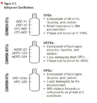 Refrigerants | HVAC Troubleshooting