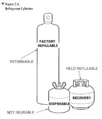 pic1 28 Use and Handling of Refrigerant Cylinders