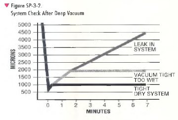 pic1 55 Deep Vacuum Dehydration Method