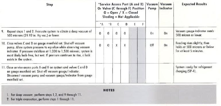 pic1 59 EVACUATION/DEHYDRATION PROCEDURE