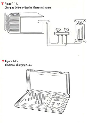 pic1 6 Charging Cylinder /Charging Scale