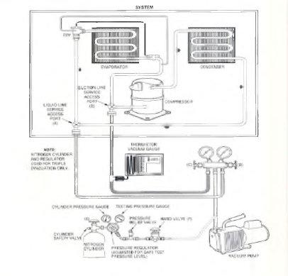 pic1 60 Evacuation/Dehydration Procedure Equipment Hookup