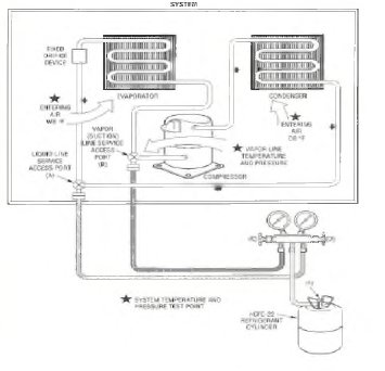 pic1 77 Refrigerant Charging Procedure Equipment Hookup   Vapor Charging for Proper Superheat Method