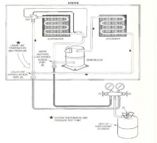 pic1 79 Refrigerant Charging Procedure Equipment Hookup —Vapor Charging for Proper Subcooling