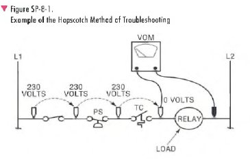 pic1 93 Finding a Faulty Component Using the Hopscotch Troubleshooting Method