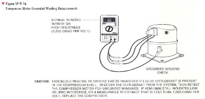 COMPRESSOR MOTOR GROUNDED WINDING MEASUREMENT PROCEDURE