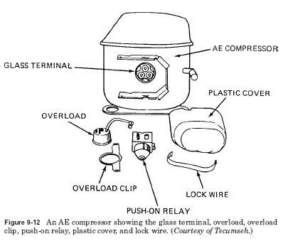 AE compressors AE compressors