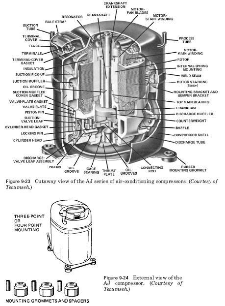 AJ compressors AJ compressors