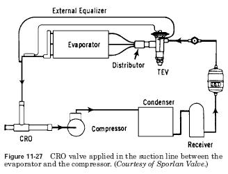 Hvac Crankcase Pressure Regulating Valves Location Hvac