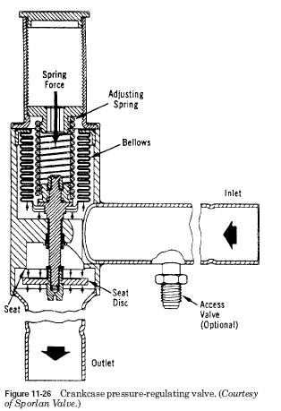 Crankcase pressure regulating valve HVAC Crankcase Pressure Regulating Valves
