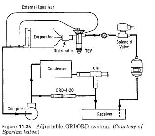 adjustable ORD Valve ORD valve operation