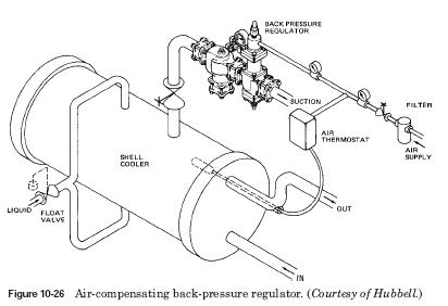 air compensating back pressure regulator Air compensating back pressure regulator