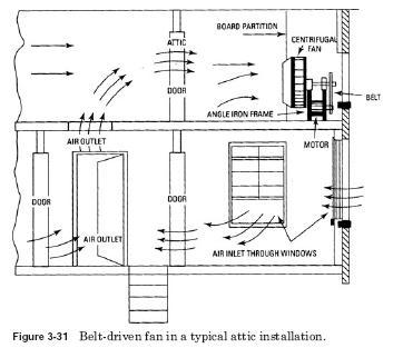 attic fan installation HVAC Attic Fan Installation