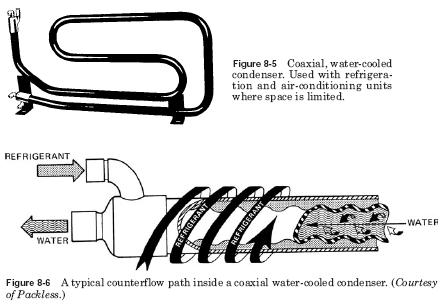 coaxial water cooled condenser Water Cooled Condensers