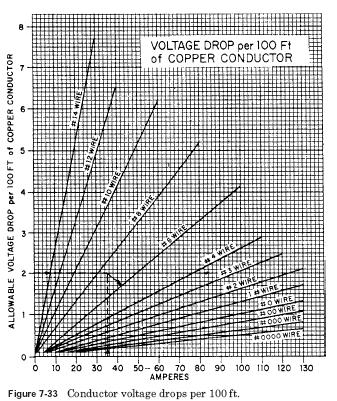 conductor voltage drop The Effects of Voltage Variations on AC Motors