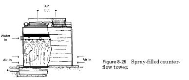 counterflow tower Crossflow Towers