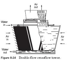 crossflow tower Crossflow Towers