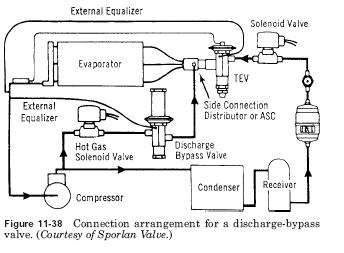 discharge bypass valve connection Discharge Bypass Valves Application