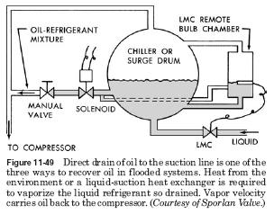 draining suction line HVAC Level Master Control Oil and halocarbon systems
