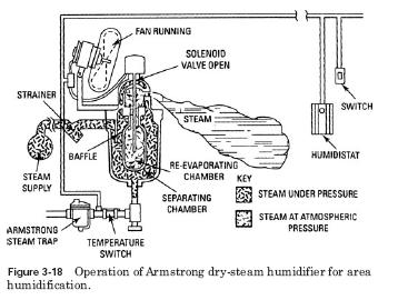dry steam humidifier operation Air Operated Humidifiers