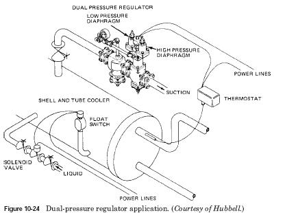 dual pressure regulator HVAC Dual Pressure Regulator