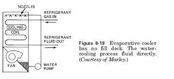 evaporative cooler Evaporative Condensers