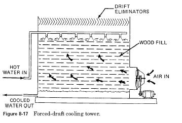 forced draft cooling tower Cooling Towers Design