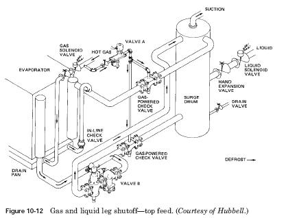 gas leg shut off HVAC Flooded Liquid Systems