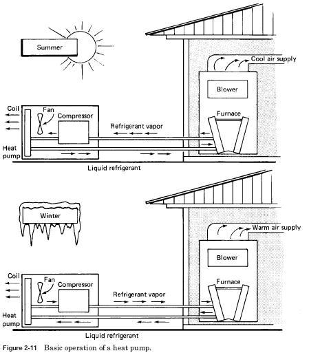 heat pump basic operation1 Heat Pumps