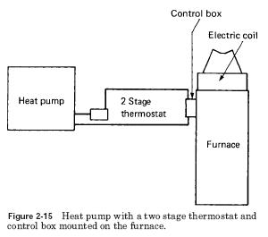 heat pump furnace Heat Pumps Operation