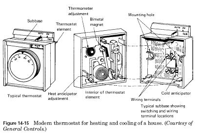heating cooling thermostat HVAC Heating and cooling thermostats