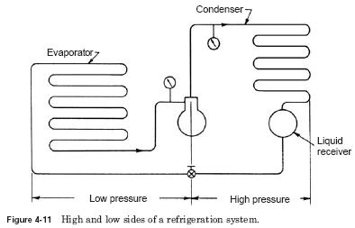 high low system refrigeration Basic Refrigeration Cycle