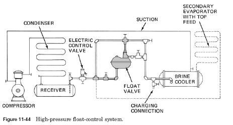high pressure float valve Level Control Valves Float valve