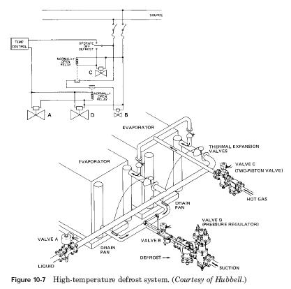 high temperature defrost system HVAC Direct expansion systems