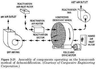 honeycomb dehumidification Adsorption Type Dehumidifiers