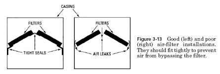 hvac filter installation HVAC Filter Installation