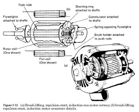 Repulsion Start Induction Run Motor on single phase ac generator diagram