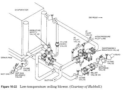 low temperature ceiling blower Low temperature ceiling blower