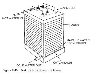 natural draft cooling tower Cooling Towers Design