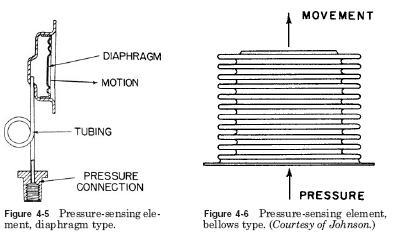 pressure indicating Pressure Indicating Device