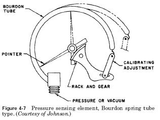 pressure sensing Pressure Indicating Device