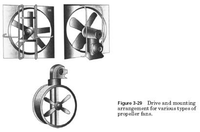 propeller fans HVAC Fan Drive Methods