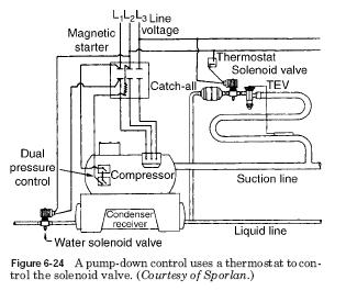 pump down liquid line service solenoid valve hvac troubleshooting pump down refrigeration system wiring diagram at soozxer.org