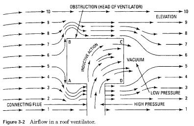 roof ventilator air flow HVAC Ventilation Natural Ventilation
