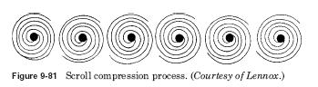 scroll compression process HVAC Scroll compression process