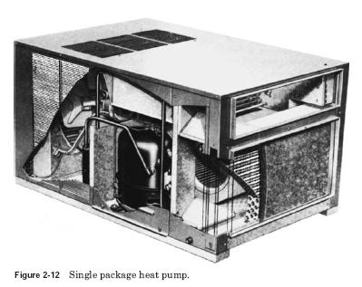 single package heat pump Heat Pumps Operation